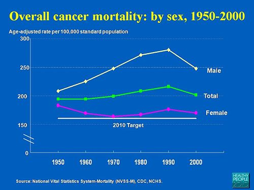 cance death rates